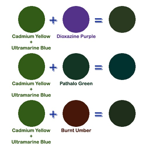 what two colors make green